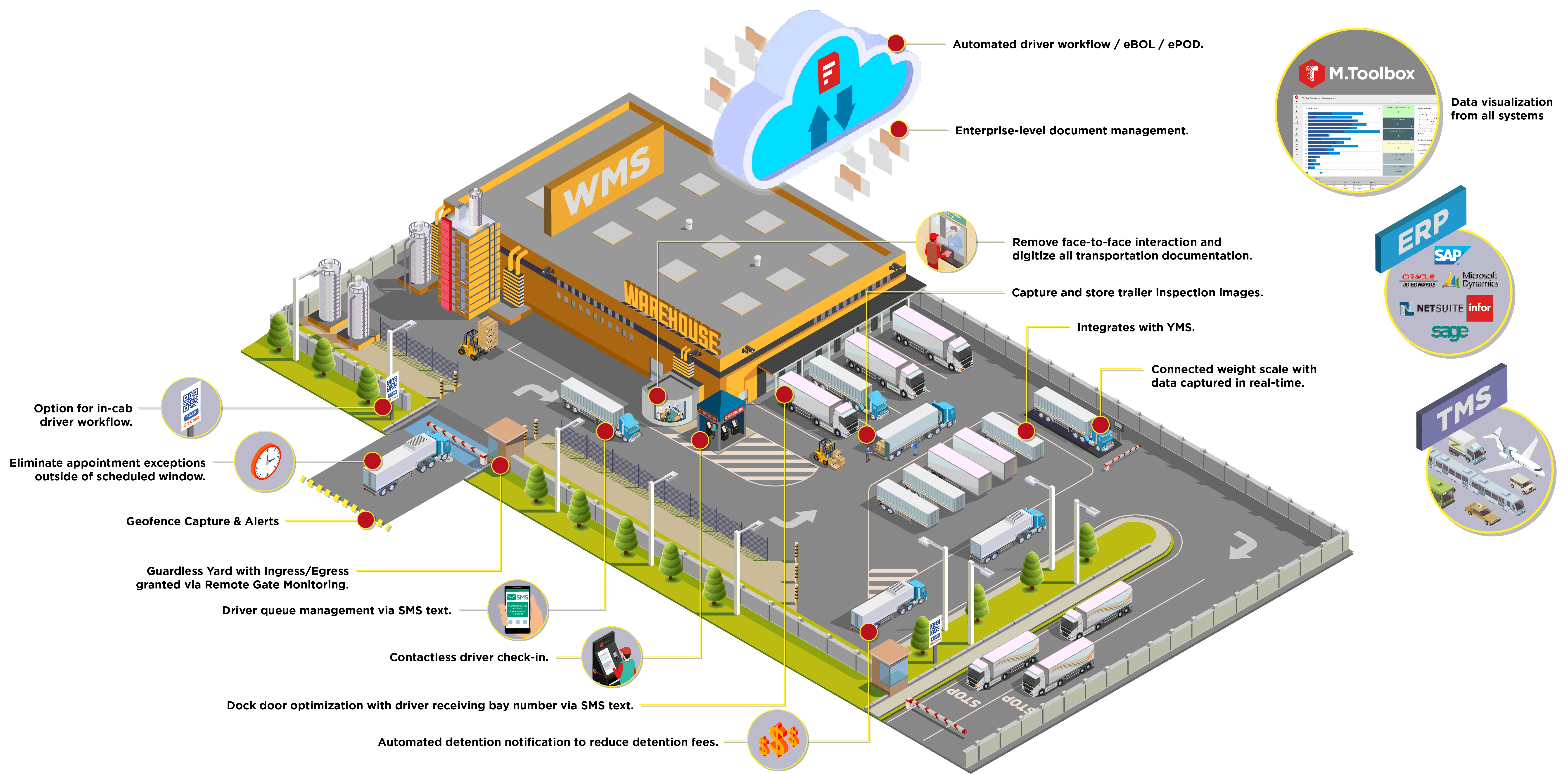 Distribution center yard of the future graphic.